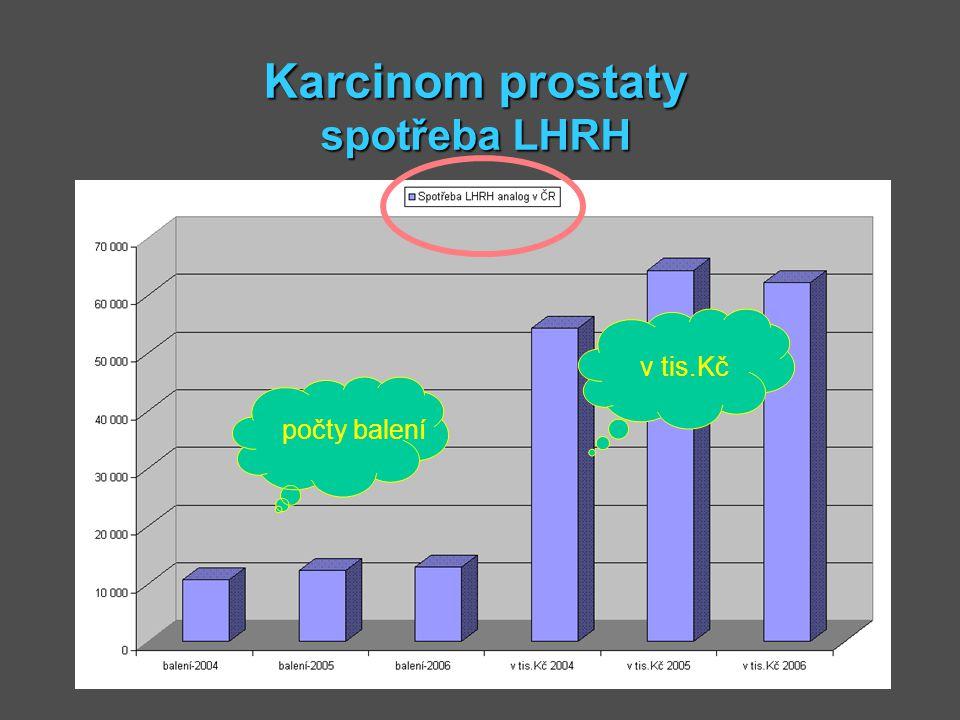 Karcinom prostaty spotřeba LHRH