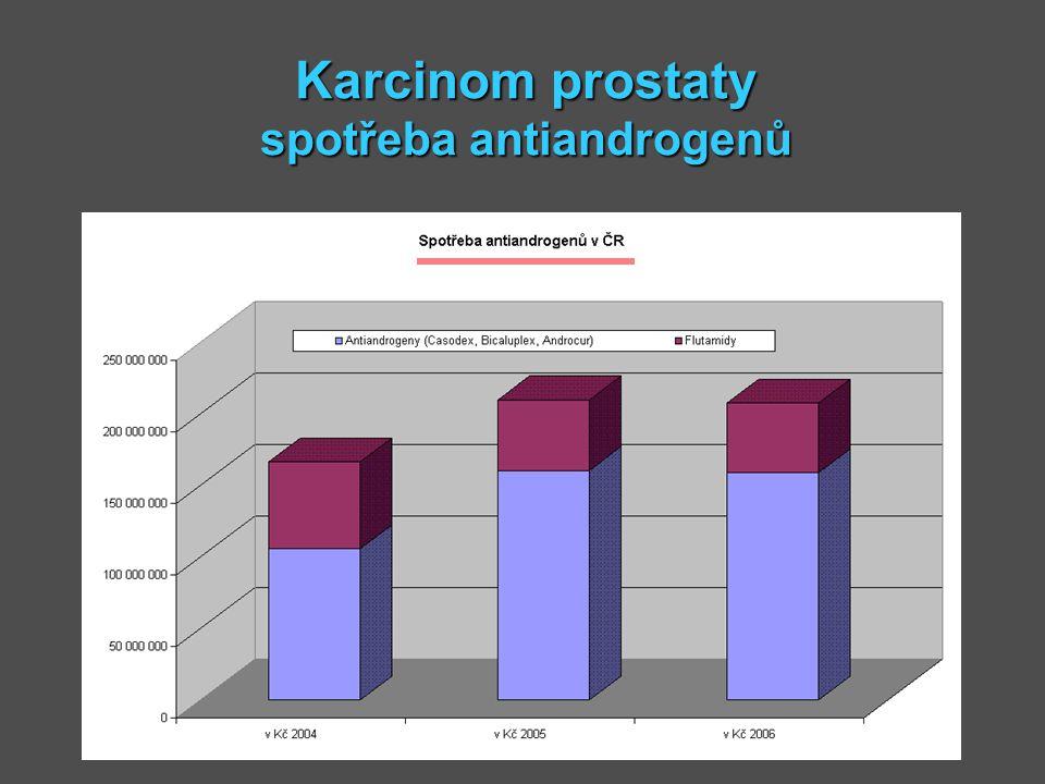 Karcinom prostaty spotřeba antiandrogenů