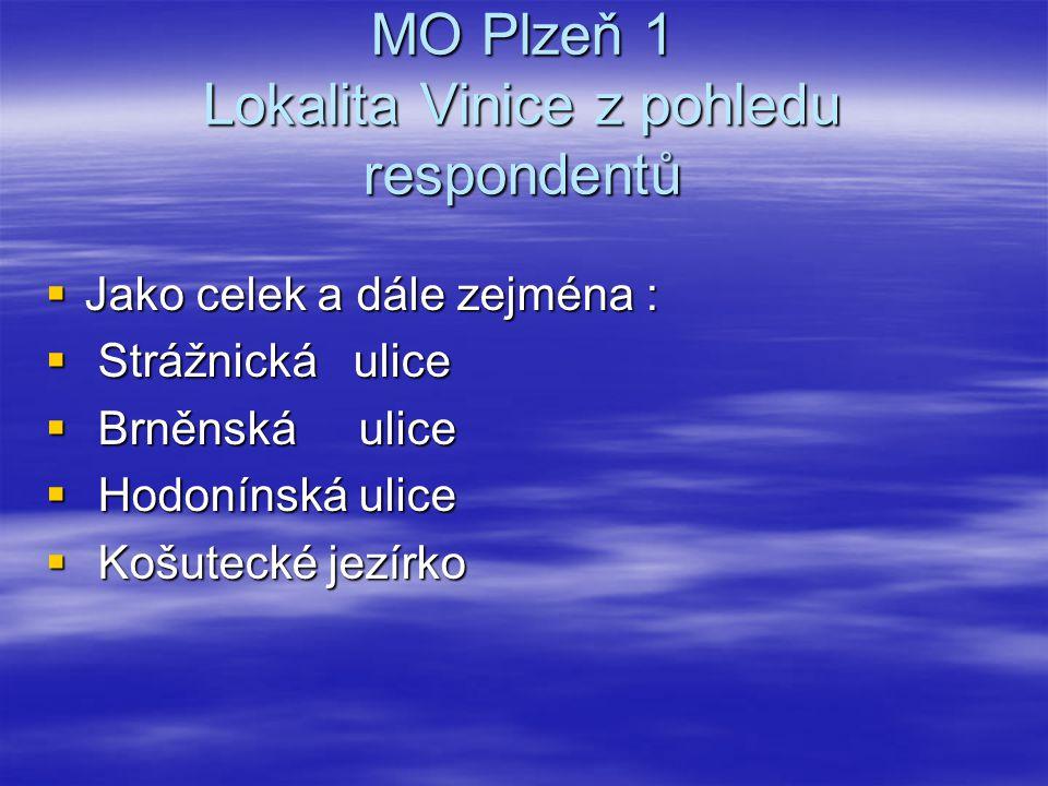 MO Plzeň 1 Lokalita Vinice z pohledu respondentů