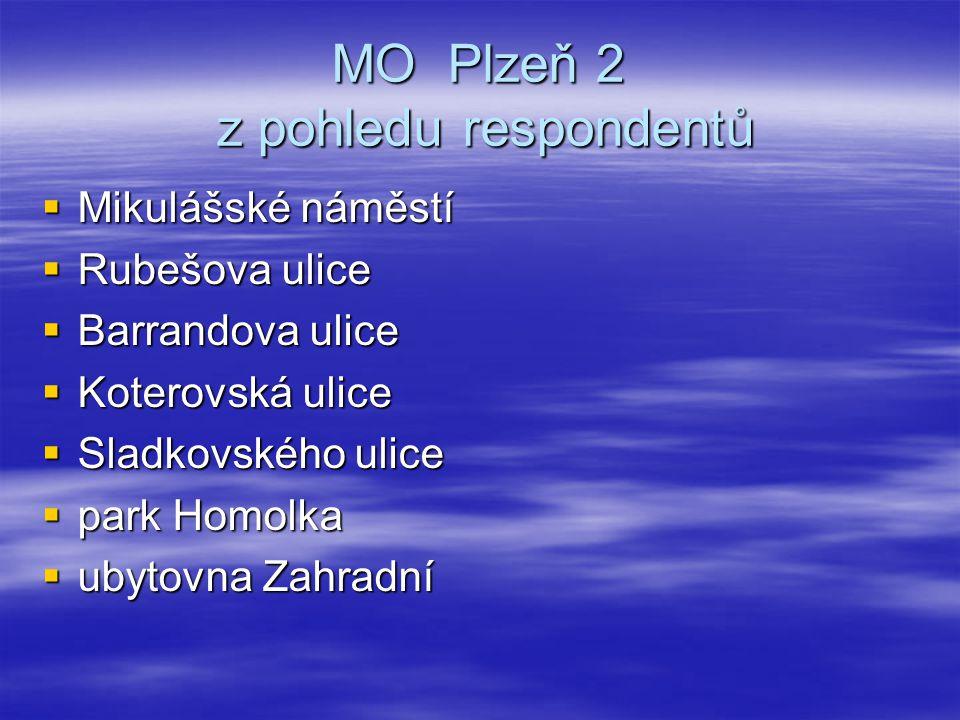 MO Plzeň 2 z pohledu respondentů