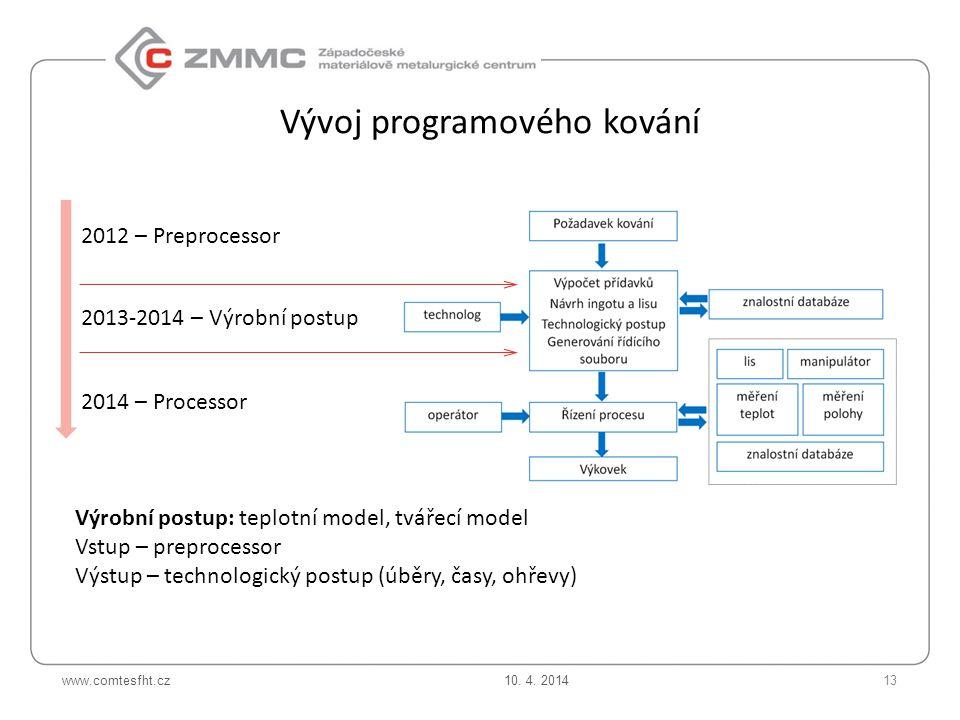 Vývoj programového kování