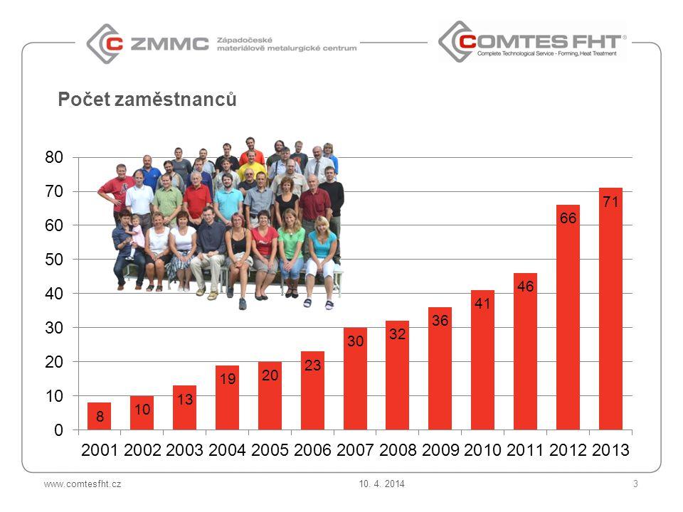 Počet zaměstnanců 10. 4. 2014