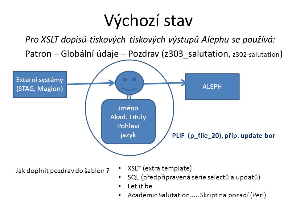 Výchozí stav Pro XSLT dopisů-tiskových tiskových výstupů Alephu se používá: Patron – Globální údaje – Pozdrav (z303_salutation, z302-salutation)