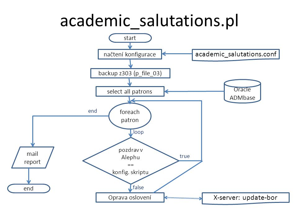 academic_salutations.pl academic_salutations.conf X-server: update-bor