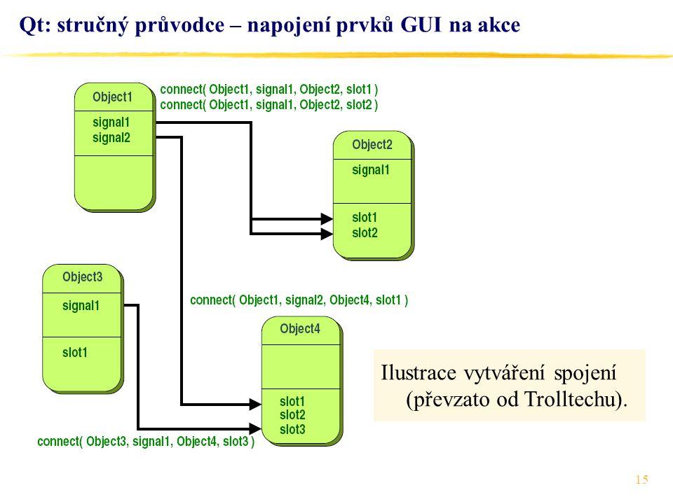 Qt: stručný průvodce – napojení prvků GUI na akce