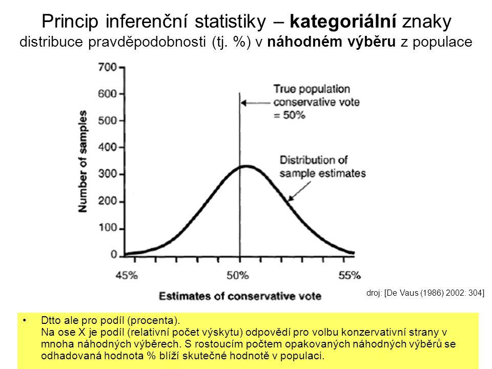 Princip inferenční statistiky – kategoriální znaky distribuce pravděpodobnosti (tj. %) v náhodném výběru z populace