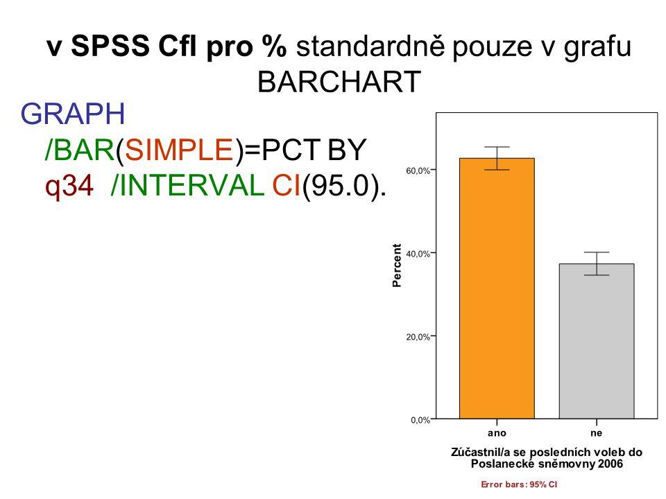 v SPSS CfI pro % standardně pouze v grafu BARCHART