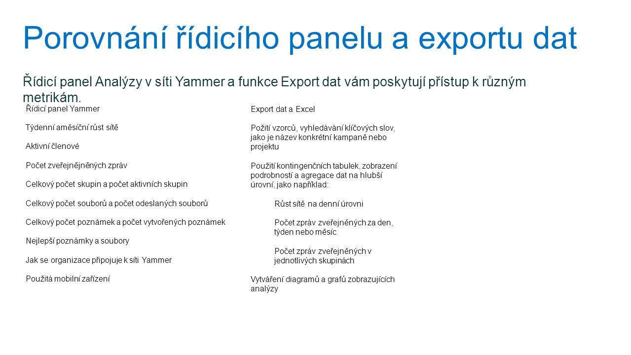 Porovnání řídicího panelu a exportu dat