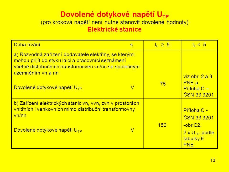 Dovolené dotykové napětí UTP (pro kroková napětí není nutné stanovit dovolené hodnoty) Elektrické stanice