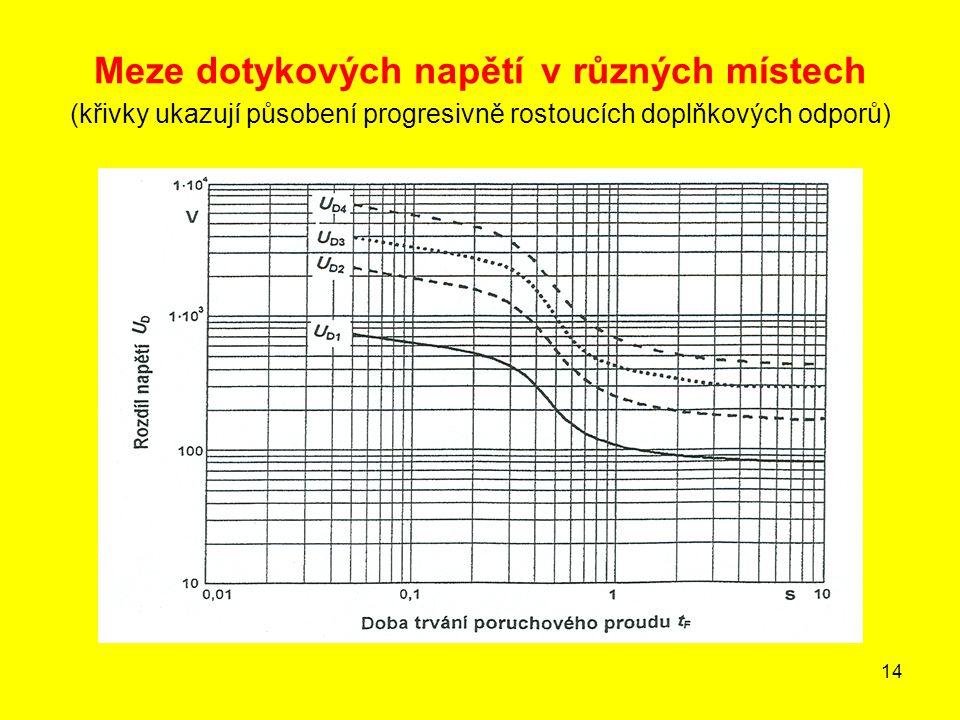 Meze dotykových napětí v různých místech (křivky ukazují působení progresivně rostoucích doplňkových odporů)