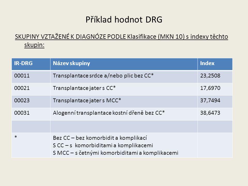 Příklad hodnot DRG SKUPINY VZTAŽENÉ K DIAGNÓZE PODLE Klasifikace (MKN 10) s indexy těchto skupin: IR-DRG.