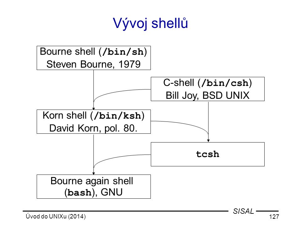Bourne shell (/bin/sh)