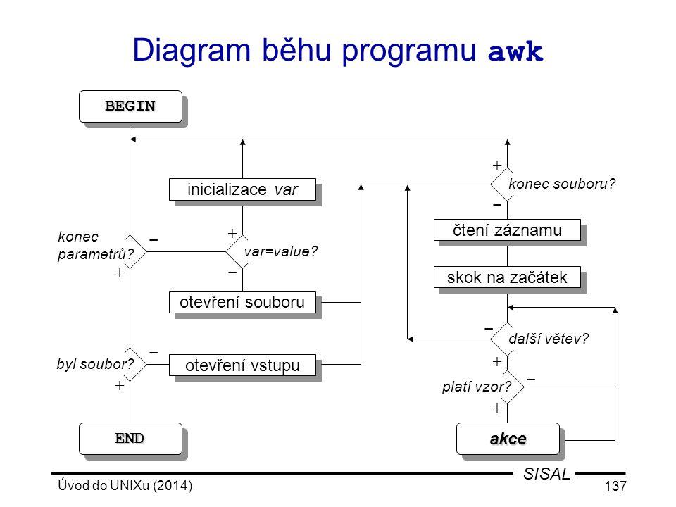 Diagram běhu programu awk