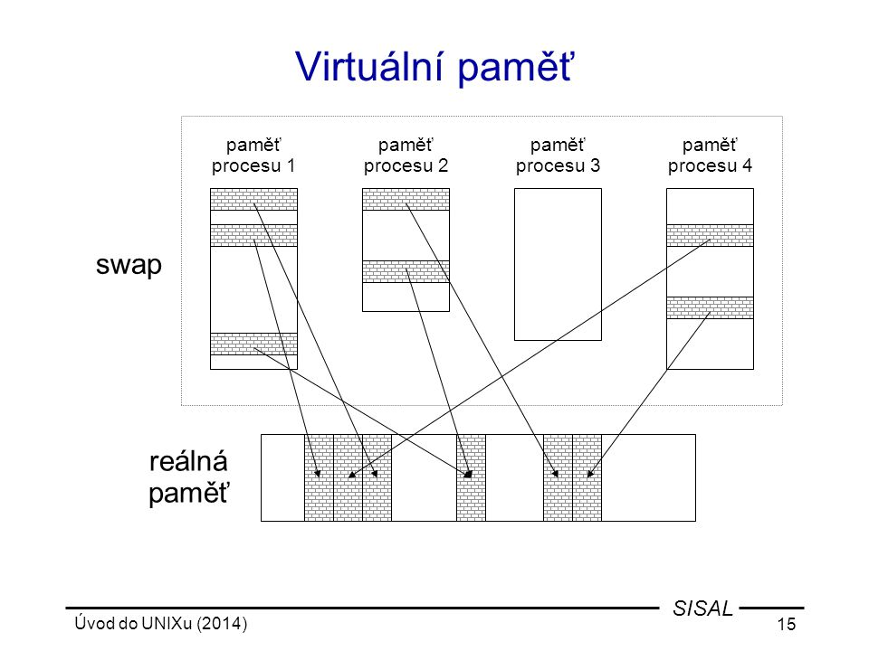 Virtuální paměť swap reálná paměť paměť procesu 1 paměť procesu 2