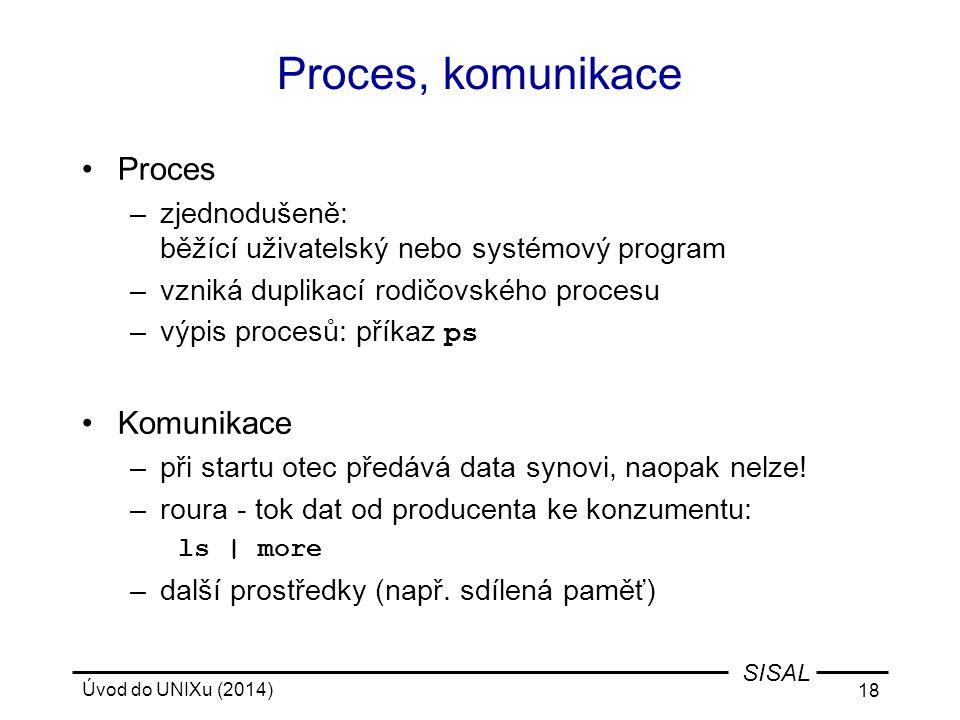Proces, komunikace Proces Komunikace