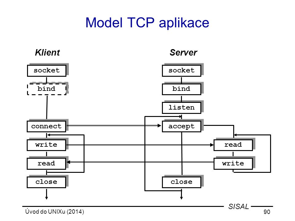Model TCP aplikace Klient Server socket socket bind bind listen