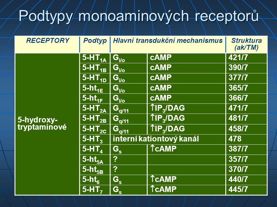 Podtypy monoaminových receptorů