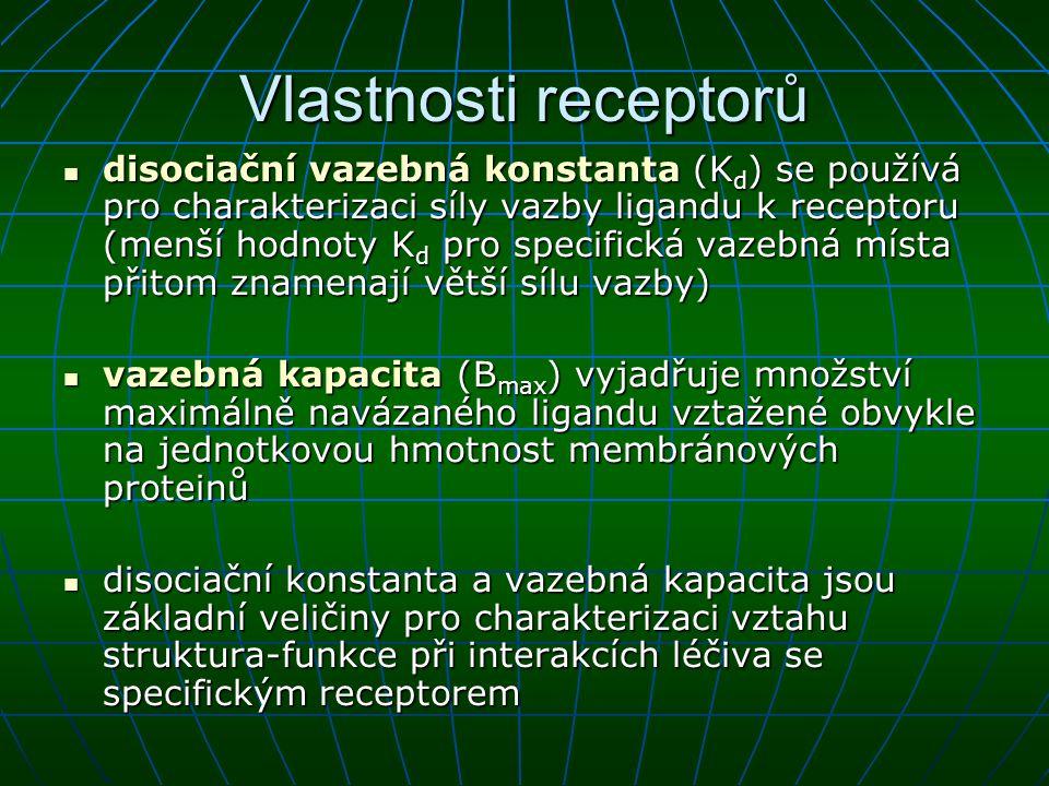 Vlastnosti receptorů