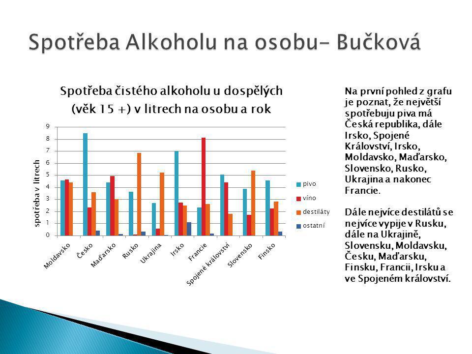 Spotřeba Alkoholu na osobu- Bučková