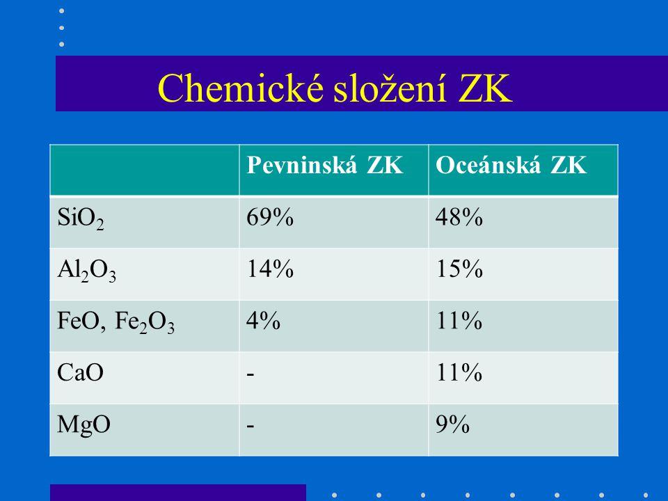 Chemické složení ZK Pevninská ZK Oceánská ZK SiO2 69% 48% Al2O3 14%