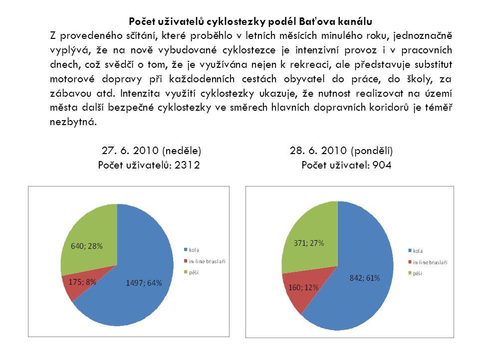 Počet uživatelů cyklostezky podél Baťova kanálu