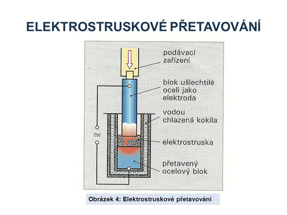 Elektrostruskové přetavování
