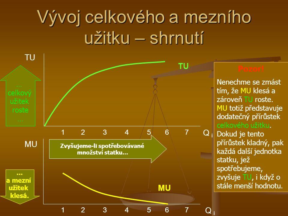 Vývoj celkového a mezního užitku – shrnutí
