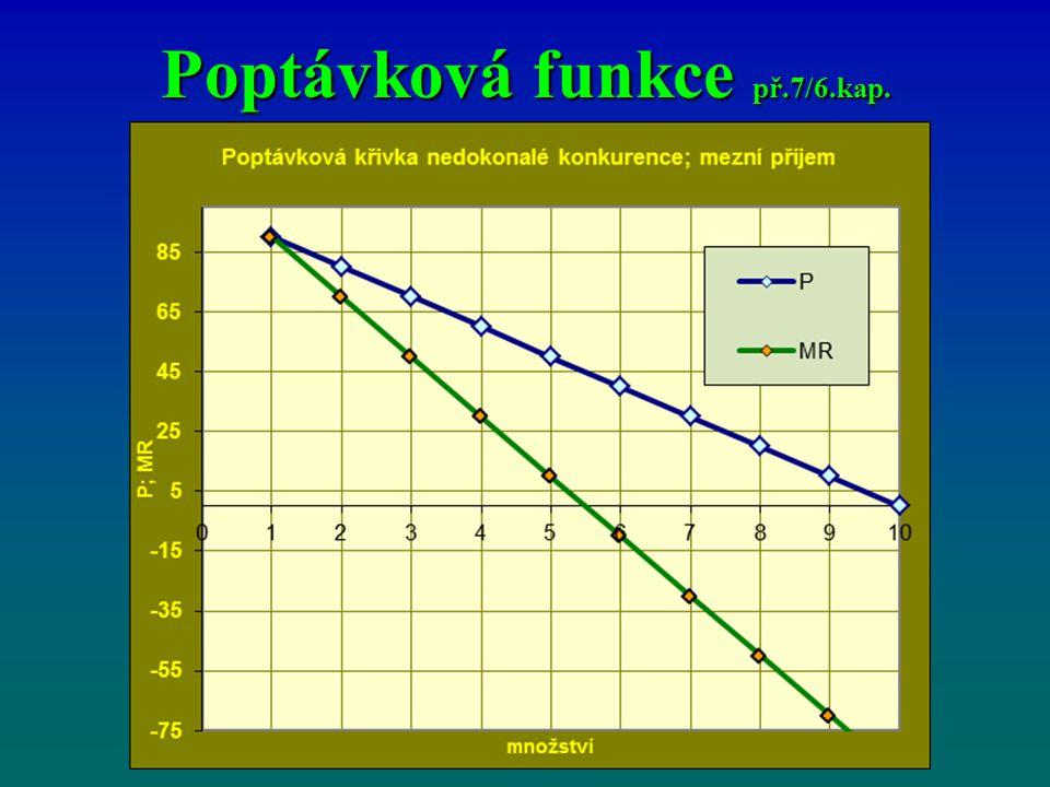 Poptávková funkce př.7/6.kap.