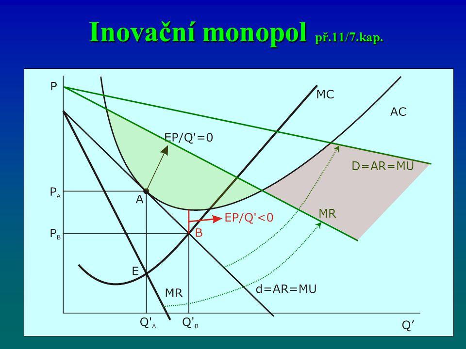 Inovační monopol př.11/7.kap.