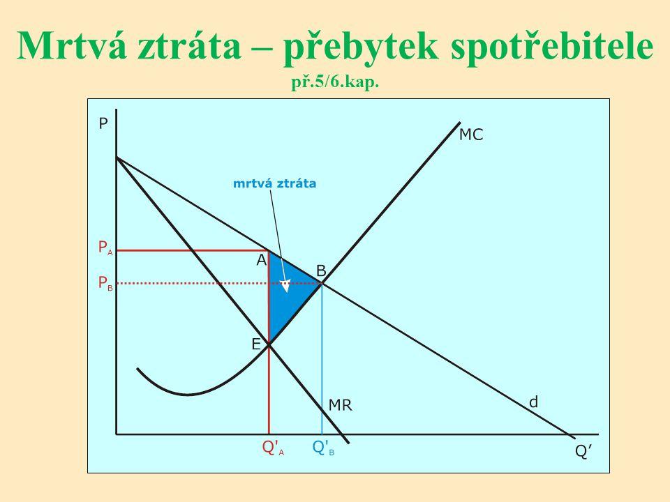 Mrtvá ztráta – přebytek spotřebitele př.5/6.kap.