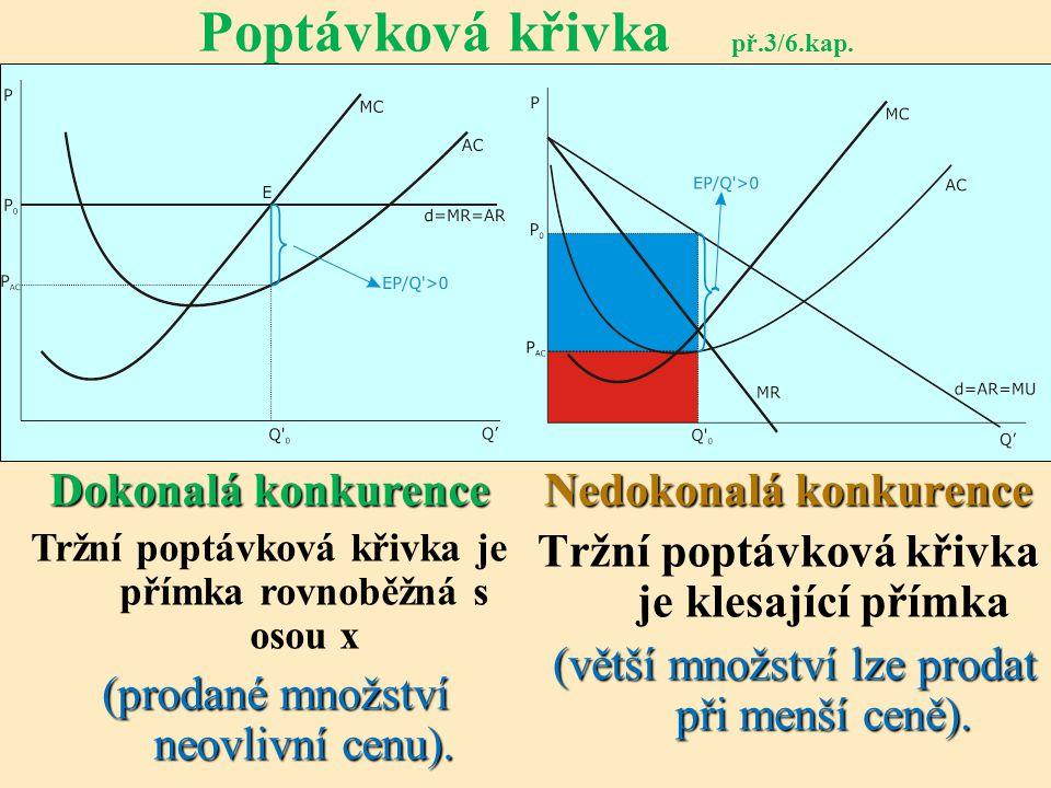 Poptávková křivka př.3/6.kap.