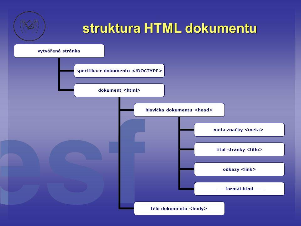 struktura HTML dokumentu