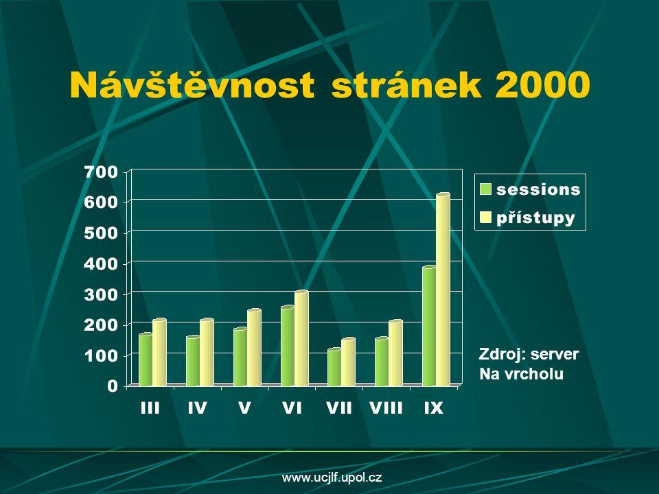 Návštěvnost stránek 2000 Zdroj: server Na vrcholu www.ucjlf.upol.cz