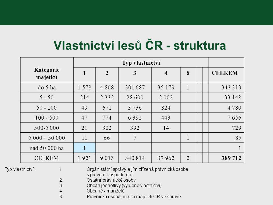 Vlastnictví lesů ČR - struktura