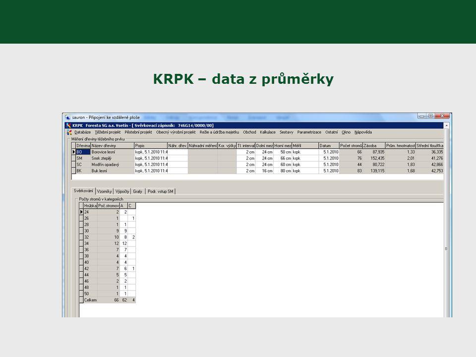 KRPK – data z průměrky