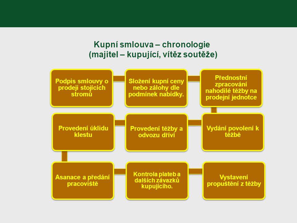 Kupní smlouva – chronologie (majitel – kupující, vítěz soutěže)
