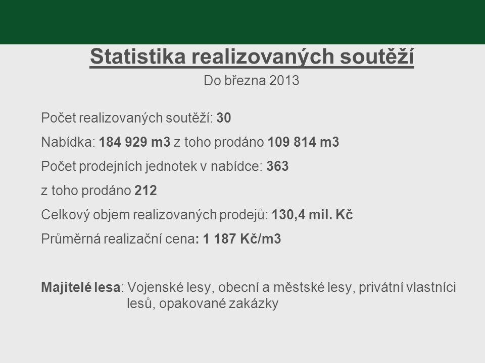 Statistika realizovaných soutěží