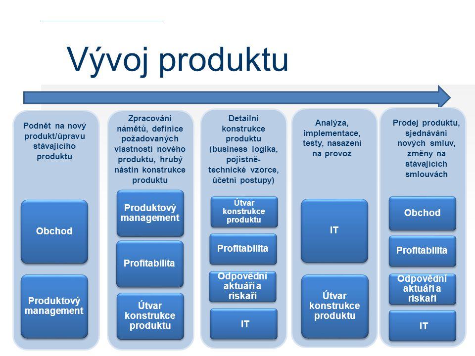 Vývoj produktu Produktový management Obchod Obchod IT Profitabilita