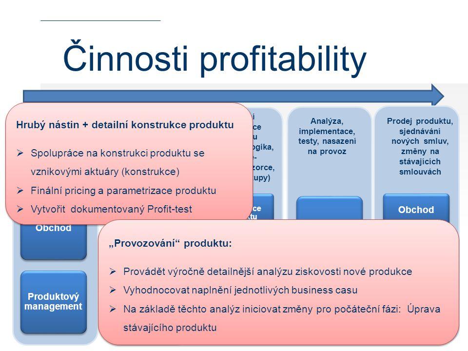 Činnosti profitability