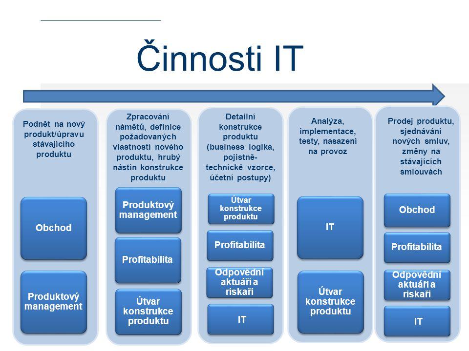 Činnosti IT Produktový management Obchod Profitabilita
