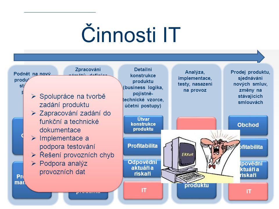 Činnosti IT Spolupráce na tvorbě zadání produktu