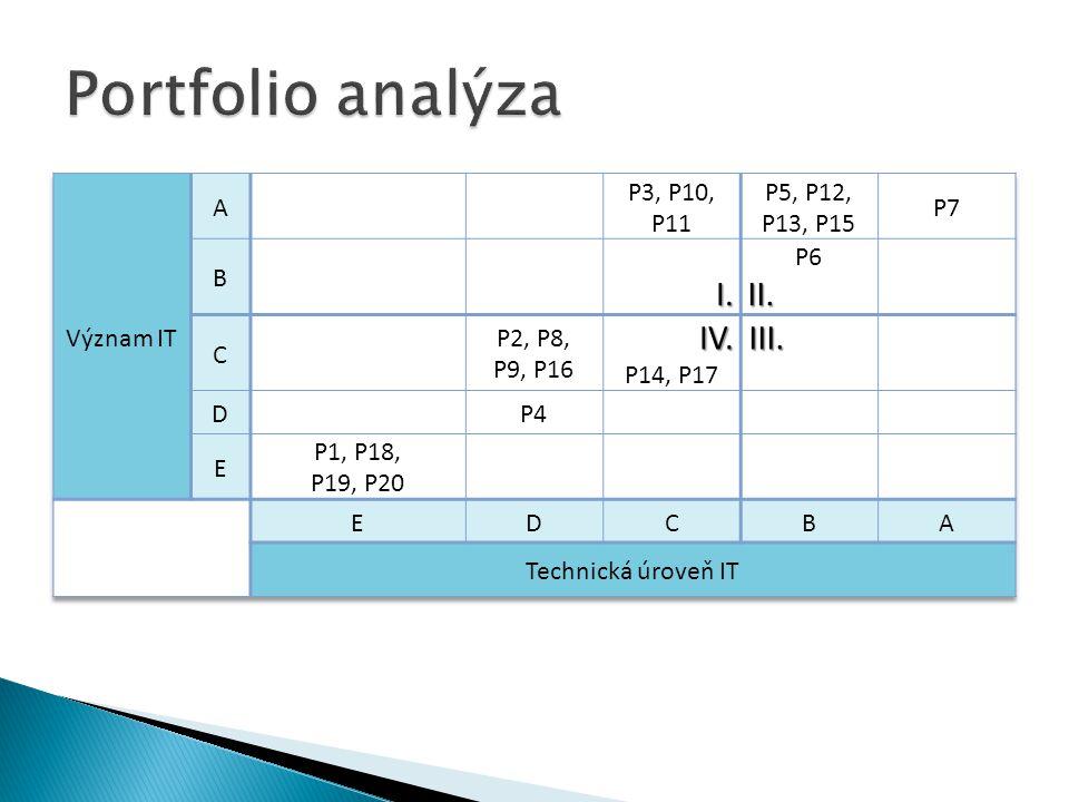Portfolio analýza I. IV. III. Význam IT A P3, P10, P11 P5, P12,