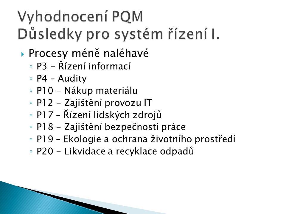Vyhodnocení PQM Důsledky pro systém řízení I.
