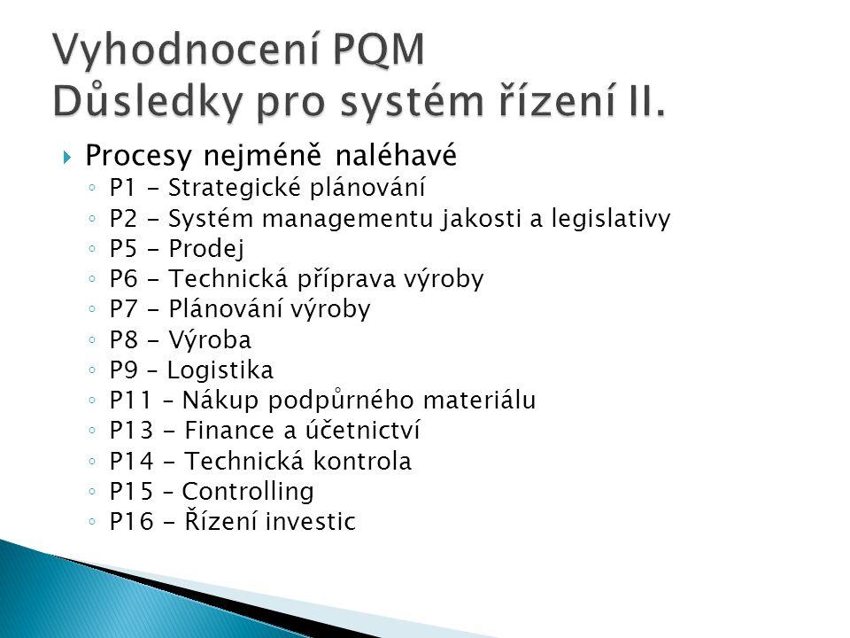 Vyhodnocení PQM Důsledky pro systém řízení II.