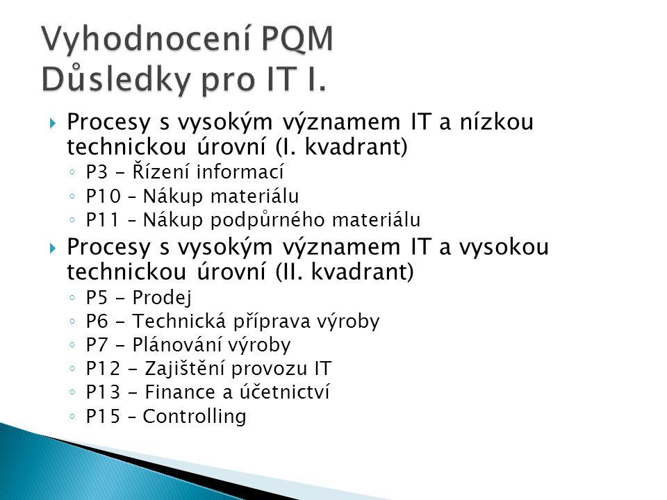 Vyhodnocení PQM Důsledky pro IT I.