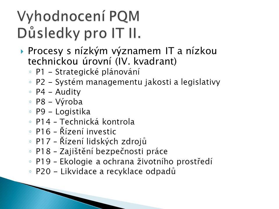 Vyhodnocení PQM Důsledky pro IT II.