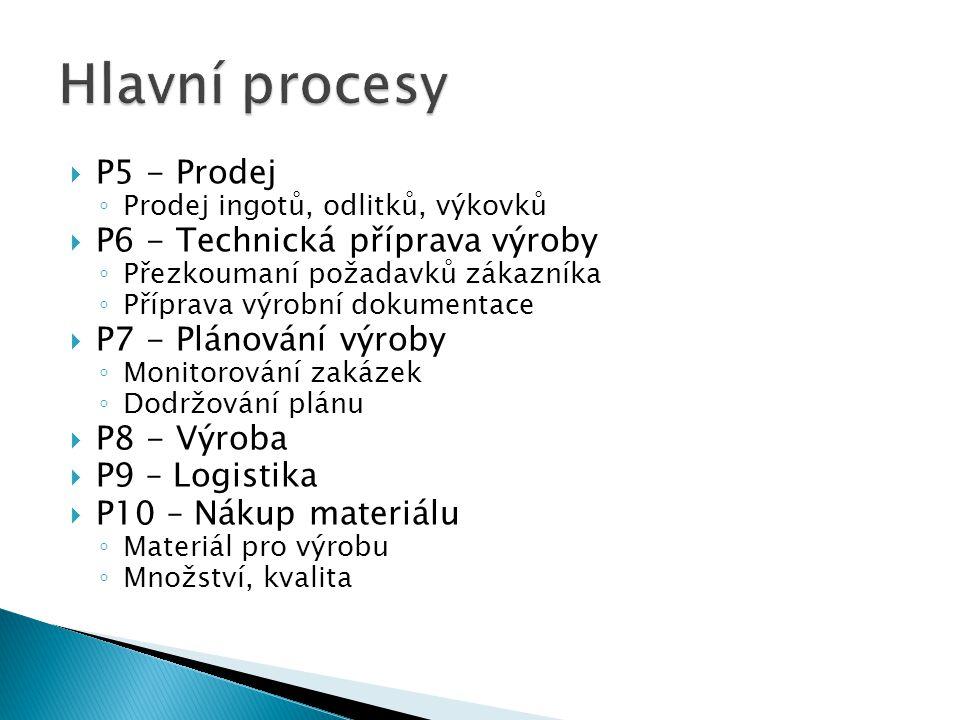 Hlavní procesy P5 - Prodej P6 - Technická příprava výroby
