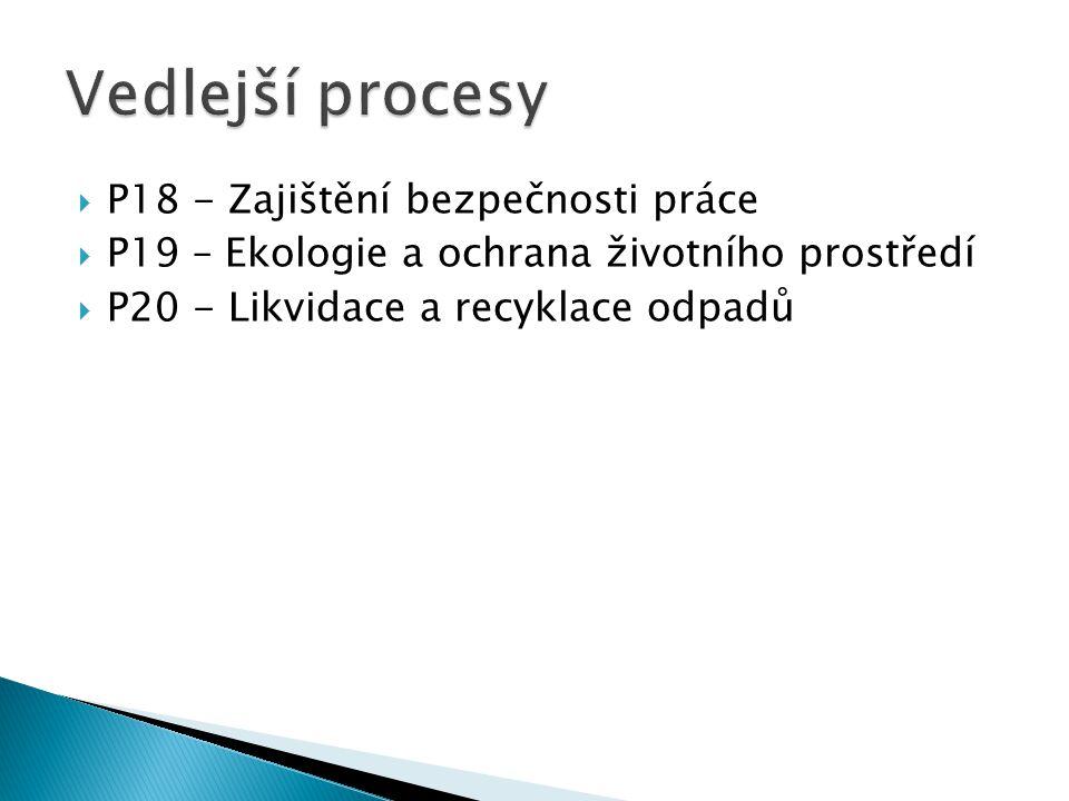 Vedlejší procesy P18 - Zajištění bezpečnosti práce
