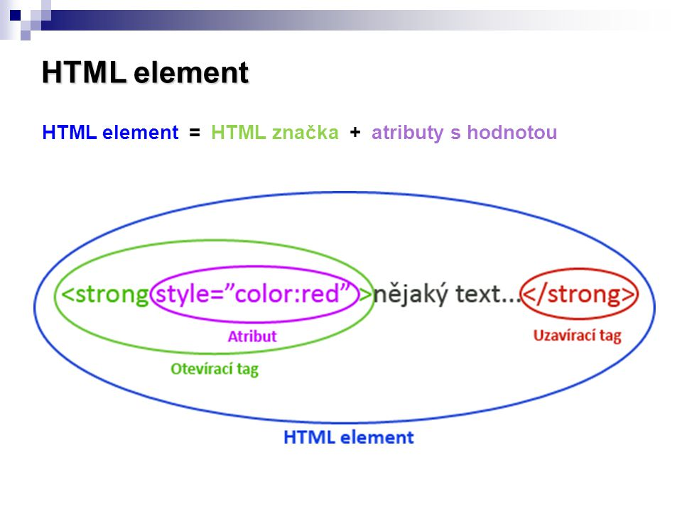 HTML element HTML element = HTML značka + atributy s hodnotou