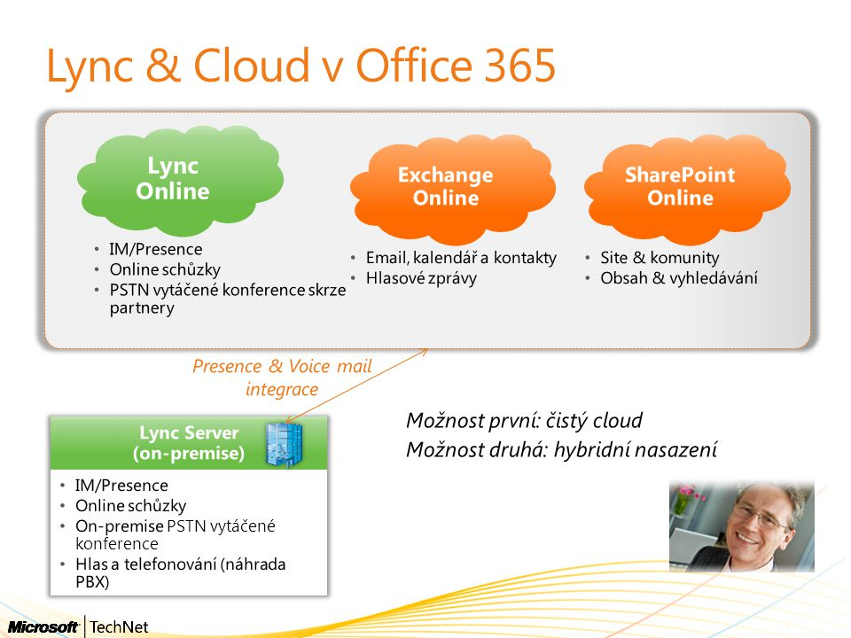 Lync & Cloud v Office 365 Lync Online Exchange Online